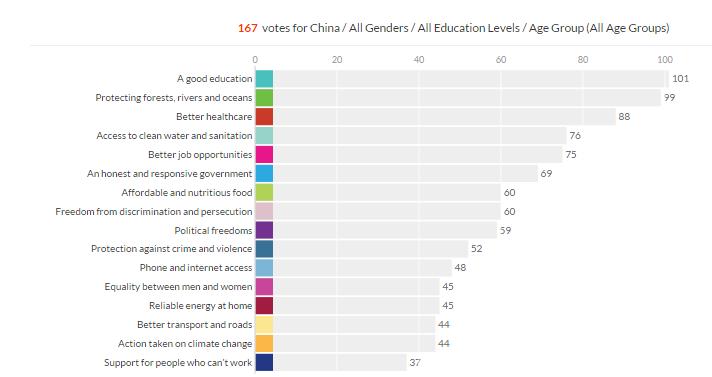 China Votes Data 1.27