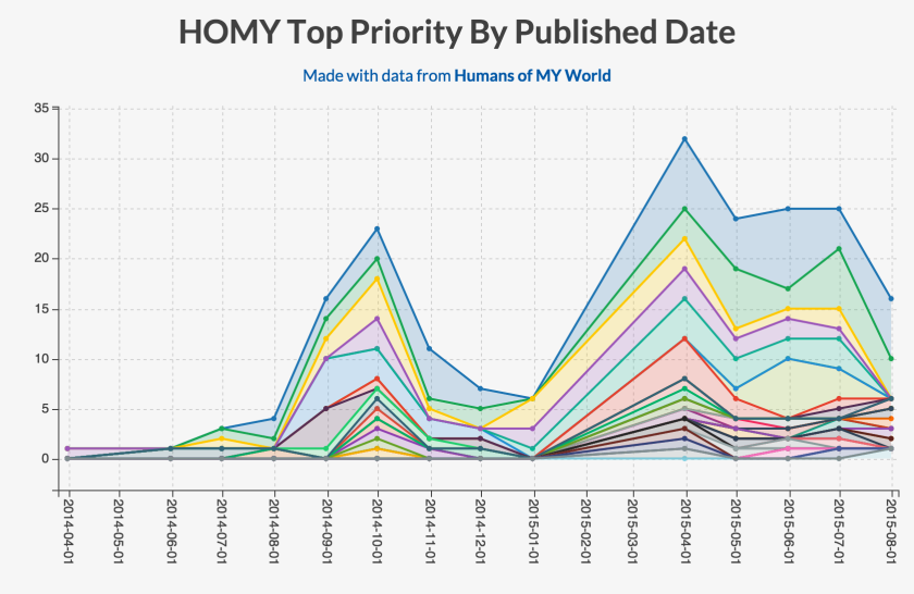 homy-priorities