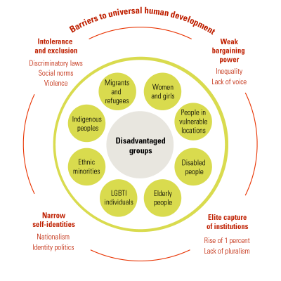 Barriers to setting inclusive development priorities